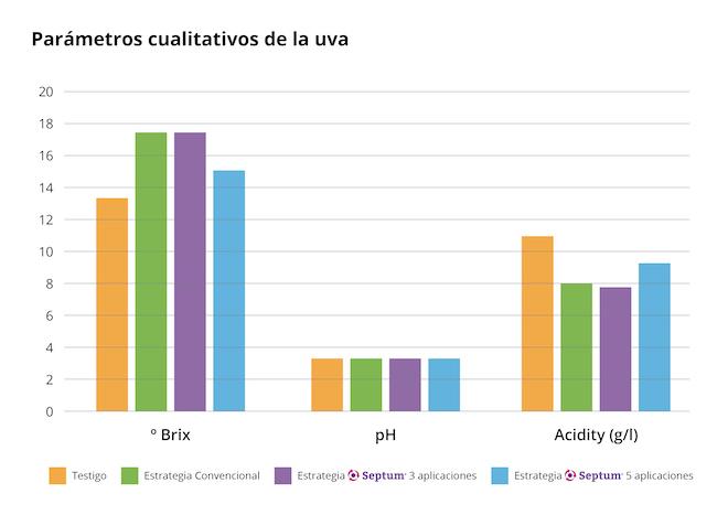 Parámetros cualitativos de la uva