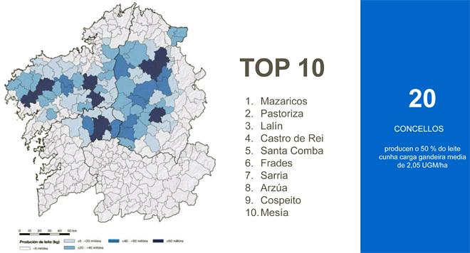 Fonte: Estratexia de Dinamización do Sector Lácteo Galego (Fundación Juana de Vega) a partir de datos do FOGGA