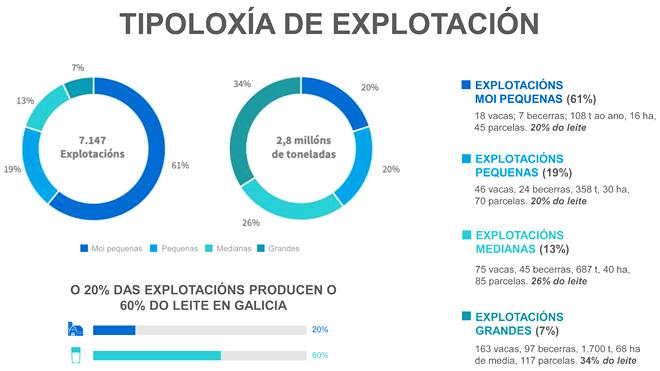 Fonte: Estratexia de Dinamización do Sector Lácteo Galego (Fundación Juana de Vega)