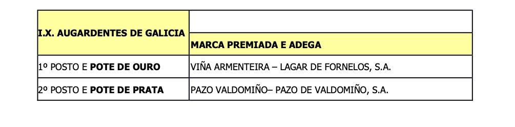 Cata augardentes Galicia 2021