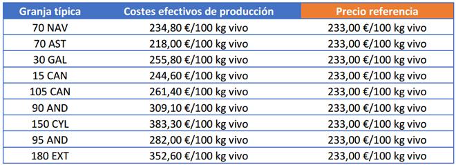 Costes de producción y precio de venta de terneras pasteras hembra