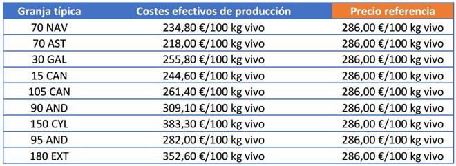 Costes de producción y precio de venta de terneros pasteros macho