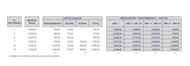 Costos y gastos de maquinaria en un pomar. // Datos GB Auditores.