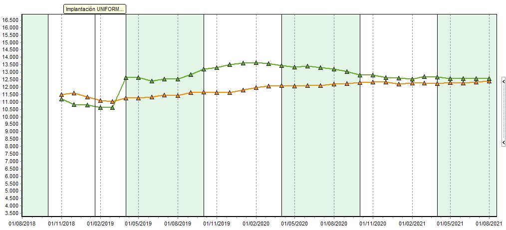 Fig 2: Evolución de la producción de leche: en el eje de ordenadas (Y) se mide la producción total (kg leche). En el eje de abscisas (X), el periodo de tiempo: desde octubre 2018 hasta agosto 2021. El gráfico muestra producción media en lactación finalizada (línea verde) y producción normalizada a 305 días (línea naranja). En esta figura se puede ver el impacto de la implantación de los robots, en la primavera de 2019. El primer robot se instaló a finales de 2018, poco antes de comenzar a usar UNIFORM. El segundo en 2019 y el tercero en agosto de 2020.