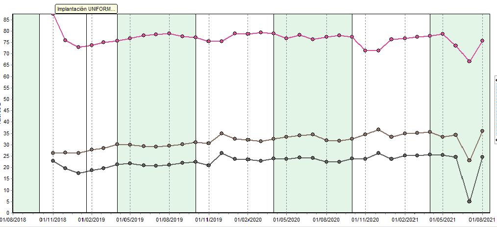 Fig. 3: Evolución de la reproducción: en el eje de ordenadas (Y) se indica el valor de cada tasa (%). En el eje de abscisas (X), el periodo de tiempo: desde octubre 2018 hasta agosto 2021. El gráfico muestra la evolución de la tasa de inseminación (rosa), tasa de concepción o fertilidad (gris claro-marrón) y el ritmo de preñez (gris oscuro).