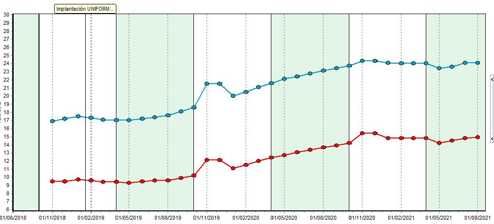 Fig.4: Evolución de la eficiencia y sostenibilidad: en el eje de ordenadas (Y) se mide la producción por día (kg leche). En el eje de abscisas (X), el periodo de tiempo: desde octubre 2018 hasta agosto 2021. Las gráficas son de eficiencia productiva (línea azul, kg de leche por día de vida desde el 1º parto) y evolución de la eficiencia vitalicia (línea roja, kg de leche por día de vida desde nacimiento).