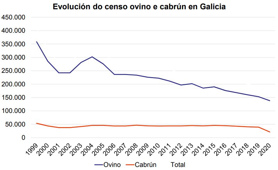 Fonte: Xunta de Galicia